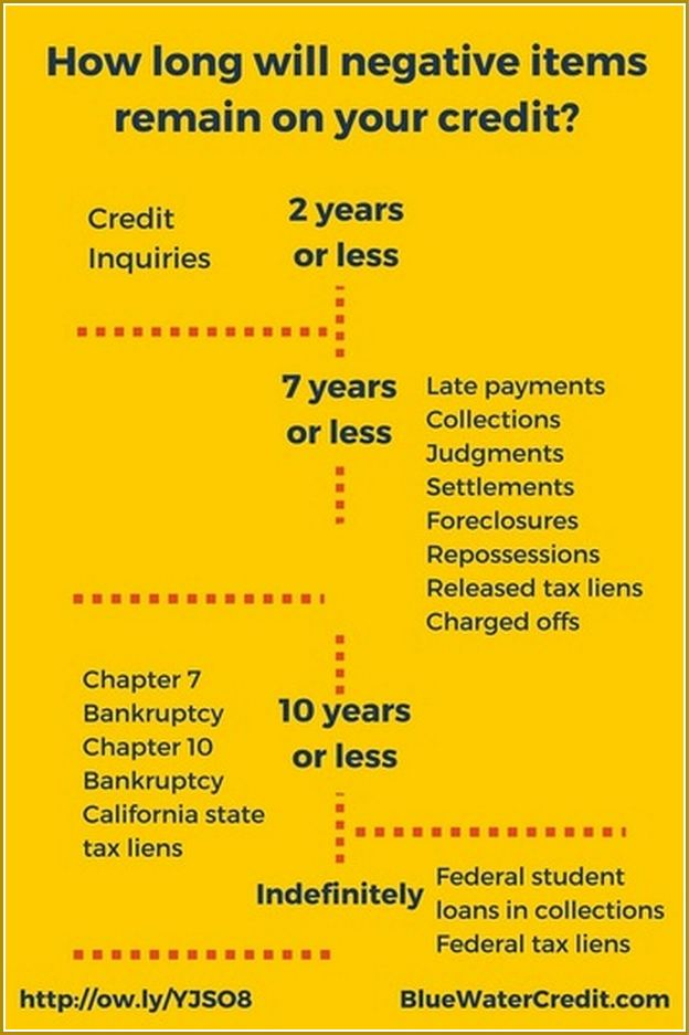 How Long Do Late Payments Stay On Your Credit Report