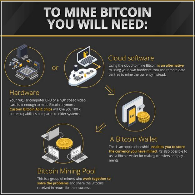 How Long Does It Take To Mine A Bitcoin Block
