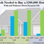How Much Down Payment For A First Time Home Buyer In Canada