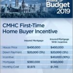How Much Down Payment For First Time Home Buyer In Ontario
