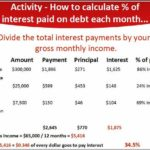 How Much Interest Will I Pay Each Month