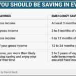 How Much Of Your Paycheck Should You Save Every Month