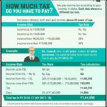 How Much Tax Do You Have To Pay On 1099 Income