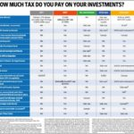 How Much Taxes Do I Pay On 1099 Income