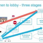How To Become A Lobbyist In Brussels