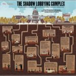 How To Become A Lobbyist In Dc