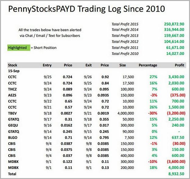 How To Trade Penny Stocks In Europe