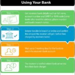 How To Wire Money Online Us Bank