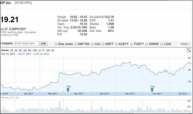 Hpq Stock Price Today Google