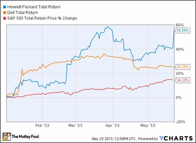 Hpq Stock Price Today Per Share