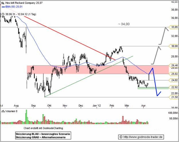 Hpq Stock Price Today