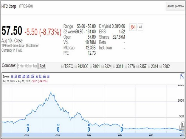 Htc Stock Price History