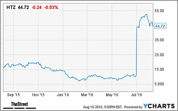 Htz Stock Price Target