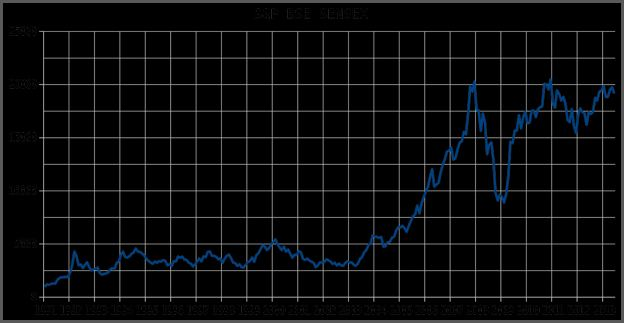 Indian Stock Market Graph Today