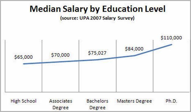 It Consultant Salary Canada