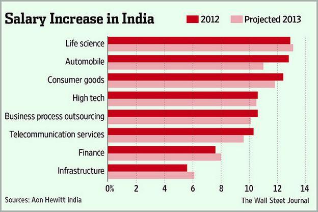 It Consultant Salary In India