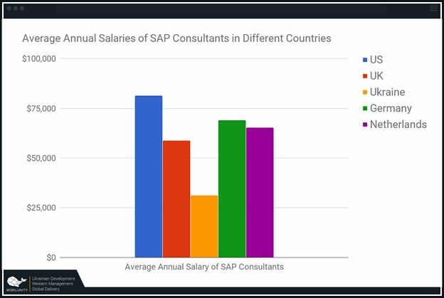 It Consultant Salary Uk
