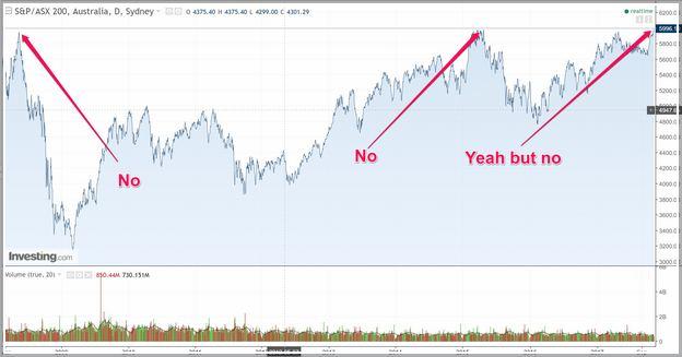 Ivv Stock Price Asx