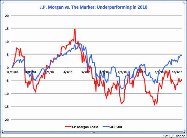 Jp Morgan Careers Login