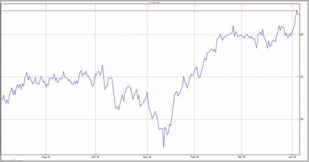 Kmi Stock Price Today