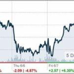 Labu Stock Price Today
