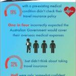Life Insurance Cost Calculator Australia