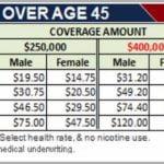Life Insurance Cost Calculator Usa