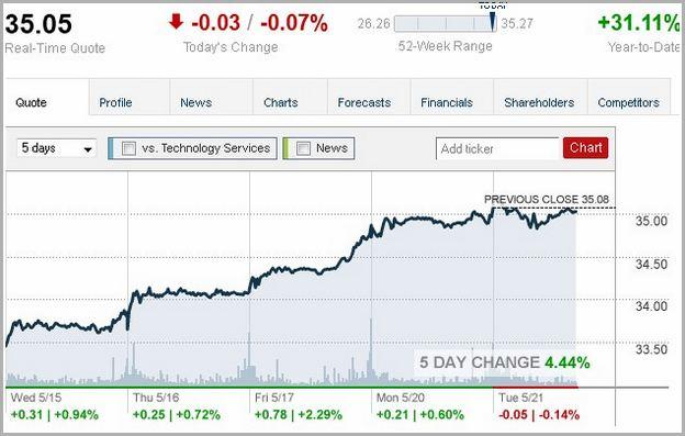 Microsoft Share Price Today Live