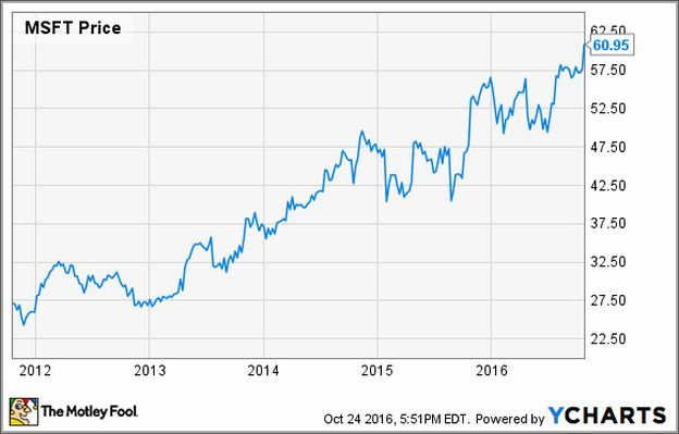 Microsoft Share Prices Today