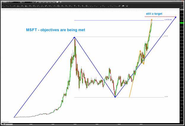 Microsoft Stock Share Price Today