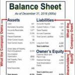Money Market Account Definition Balance Sheet