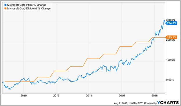 Msft Stock Price Today Dividend