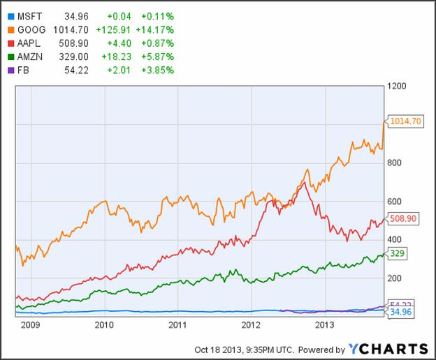 Msft Stock Price Today Google