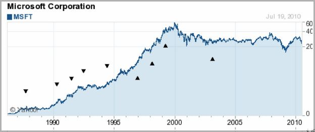 Msft Stock Price Today Yahoo