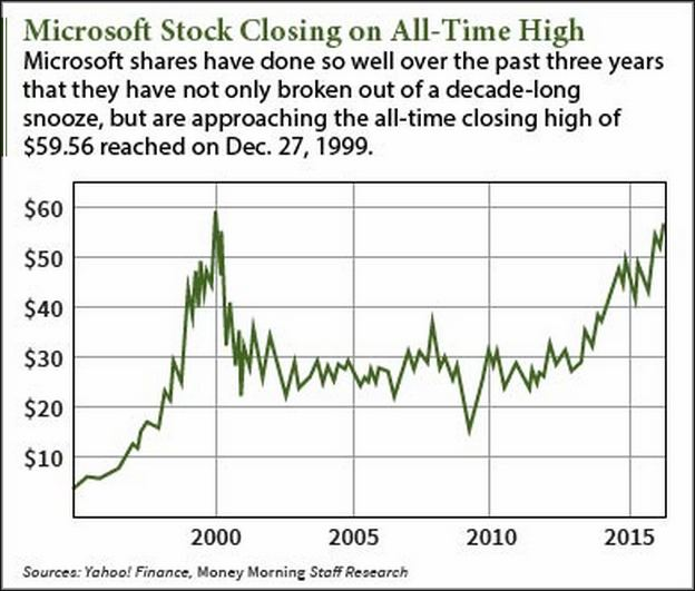 Msft Stock Price Today