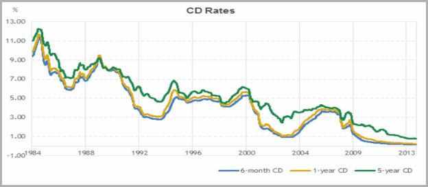 One Year Cd Rates Bank Of America