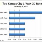 One Year Cd Rates Us Bank