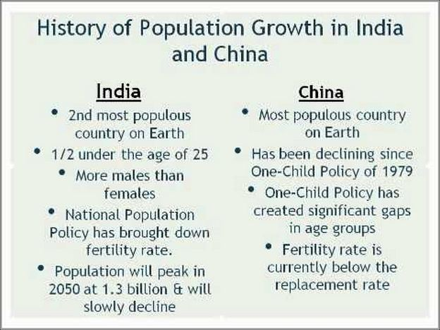 Population In China And India