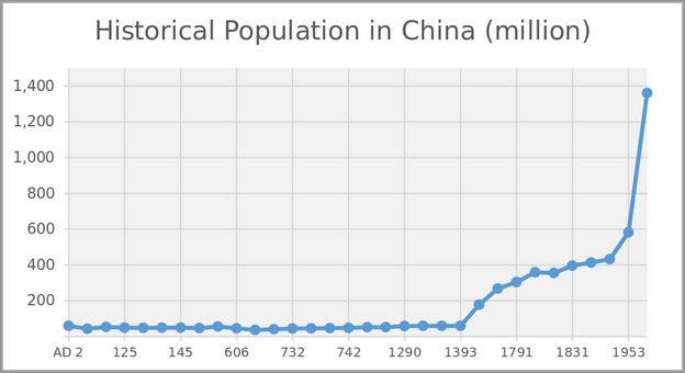 Population In China By Gender