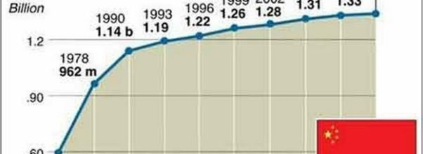 Population In China Facts