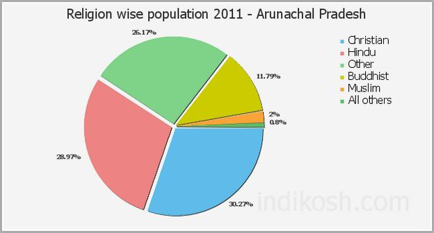Population In China Religion Wise