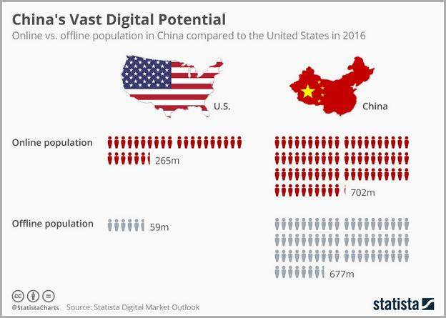 Population In China Vs Us