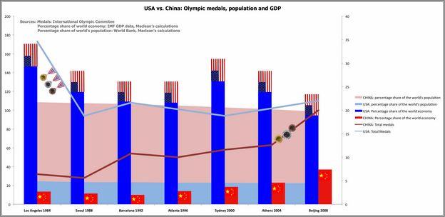 Population In China Vs Usa
