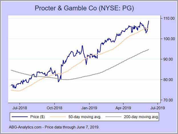 Procter And Gamble Stock Price Chart