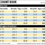 Procter And Gamble Stock Price India