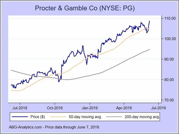 Procter And Gamble Stock Price Nyse