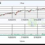 Procter And Gamble Stock Price Target
