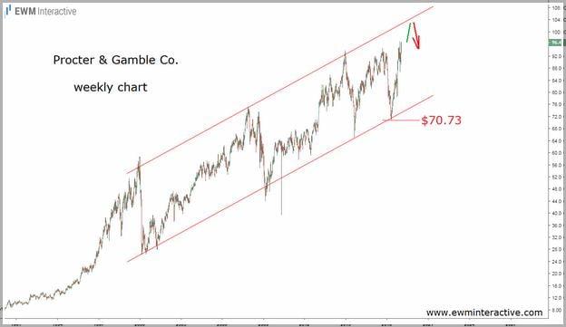 Procter And Gamble Stock Price