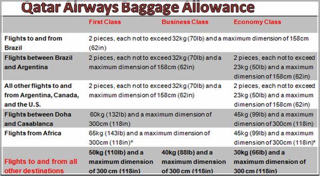 Qatar Airways Baggage Allowance Number Of Pieces