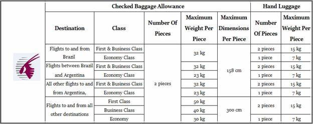Qatar Airways Baggage Dimensions